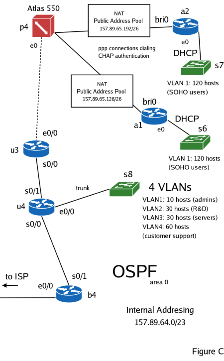 networking troubleshooting essay Every network has limits - and running at the limit is not necessarily a bad thing this graph is an example of a network that's running great but then gets saturated / overused.